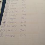 Smirnoff Show Barkeeper Cup 2014, Austria Freistadt - Final Results